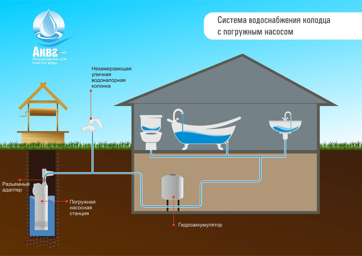 Водопровод на даче из колодца с погружным насосом